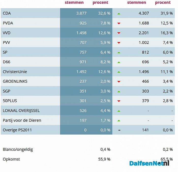 Verkiezingsuitslag Dalfsen: wel hoge opkomst
