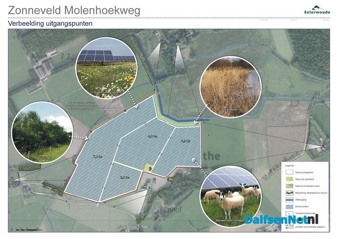 Inloop -Informatieavond over  Zonneweide Molenhoekweg Dalfsen - Foto: Ingezonden foto