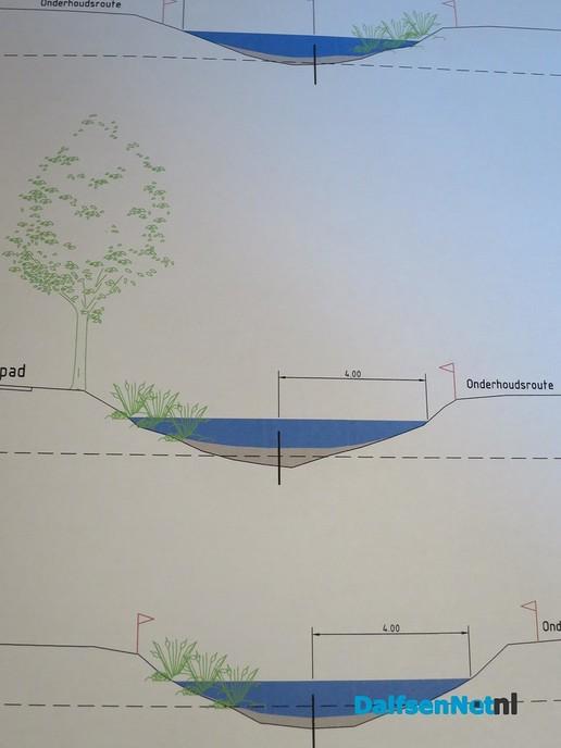 Fase 2 project Marswetering krijgt veel extra natuur - Foto: Wim
