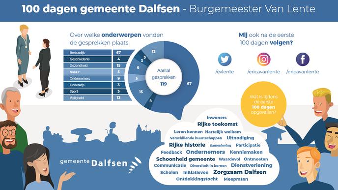 Wat doet een burgemeester zoal in 100 dagen - Foto: Gemeente Dalfsen