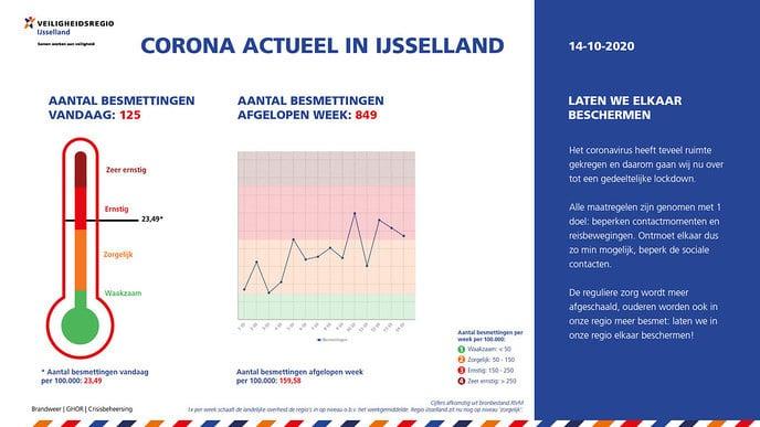 Corona actueel in IJsselland - Foto: Ingezonden foto