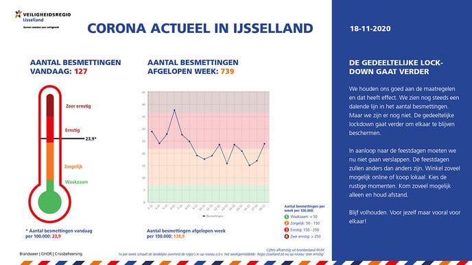 Corona Actueel in IJsselland 18 november