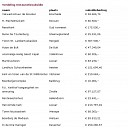 Ruin € 200.000 subsidie voor kerk en toren Vilsteren