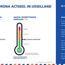 Corona actueel in IJsselland