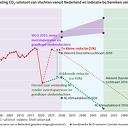 Shell-zaak versterkt duurzame luchtvaart in 2030